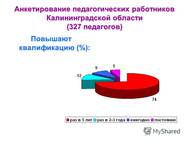 Анкетирование педагогических работников Калининградской области (327 педагогов) Повышают квалификацию (%):