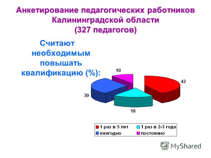 Анкетирование педагогических работников Калининградской области (327 педагогов) Считают необходимым повышать квалификацию (%):