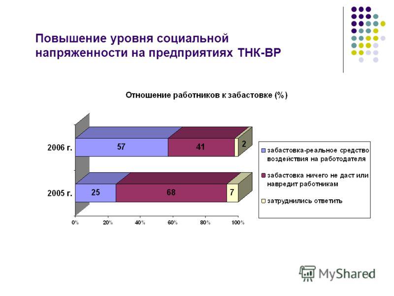 4 Повышение уровня социальной напряженности на предприятиях ТНК-ВР