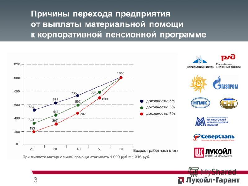 Причины перехода предприятия от выплаты материальной помощи к корпоративной пенсионной программе 3