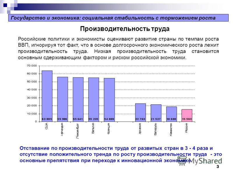 3 Производительность труда Отставание по производительности труда от развитых стран в 3 - 4 раза и отсутствие положительного тренда по росту производительности труда - это основные препятствия при переходе к инновационной экономике. Российские полити