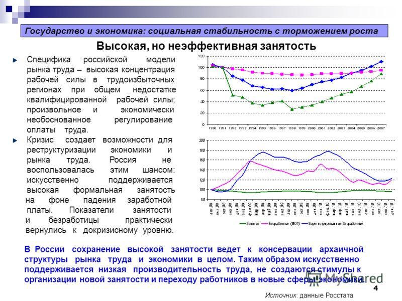 4 Специфика российской модели рынка труда – высокая концентрация рабочей силы в трудоизбыточных регионах при общем недостатке квалифицированной рабочей силы; произвольное и экономически необоснованное регулирование оплаты труда. Кризис создает возмож