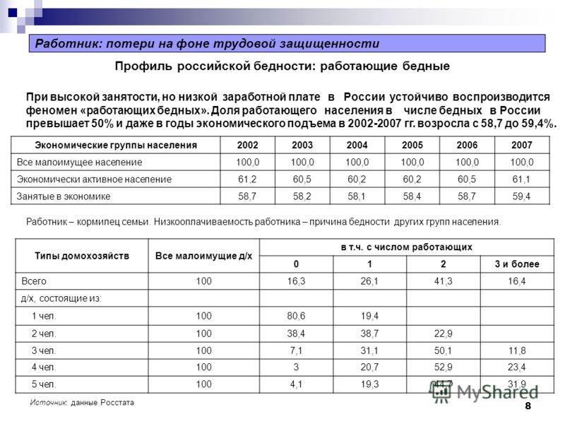 8 Работник: потери на фоне трудовой защищенности Экономические группы населения200220032004200520062007 Все малоимущее население100,0 Экономически активное население61,260,560,2 60,561,1 Занятые в экономике58,758,258,158,458,759,4 Профиль российской