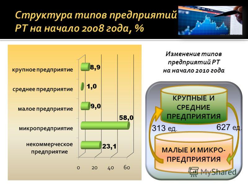 Структура типов предприятий РТ на начало 2008 года, % КРУПНЫЕ И СРЕДНИЕ ПРЕДПРИЯТИЯ МАЛЫЕ И МИКРО- ПРЕДПРИЯТИЯ 627 ед. 313 ед. Изменение типов предприятий РТ на начало 2010 года