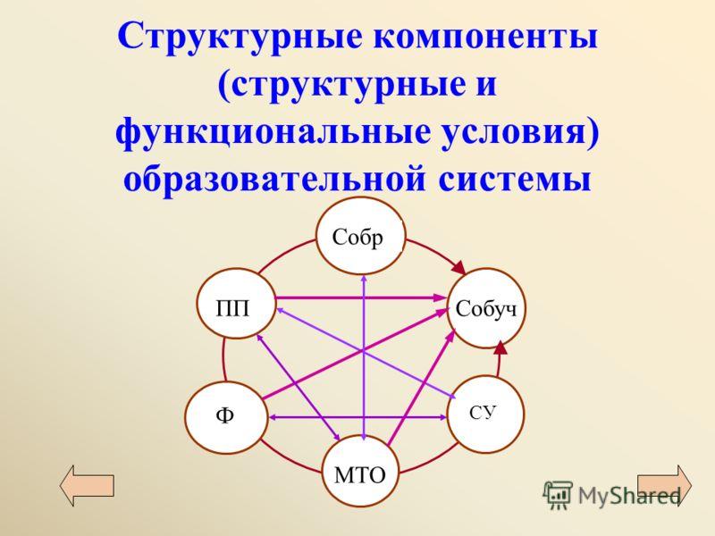 Структурные компоненты (структурные и функциональные условия) образовательной системы Собр ППСобуч СУ МТО Ф