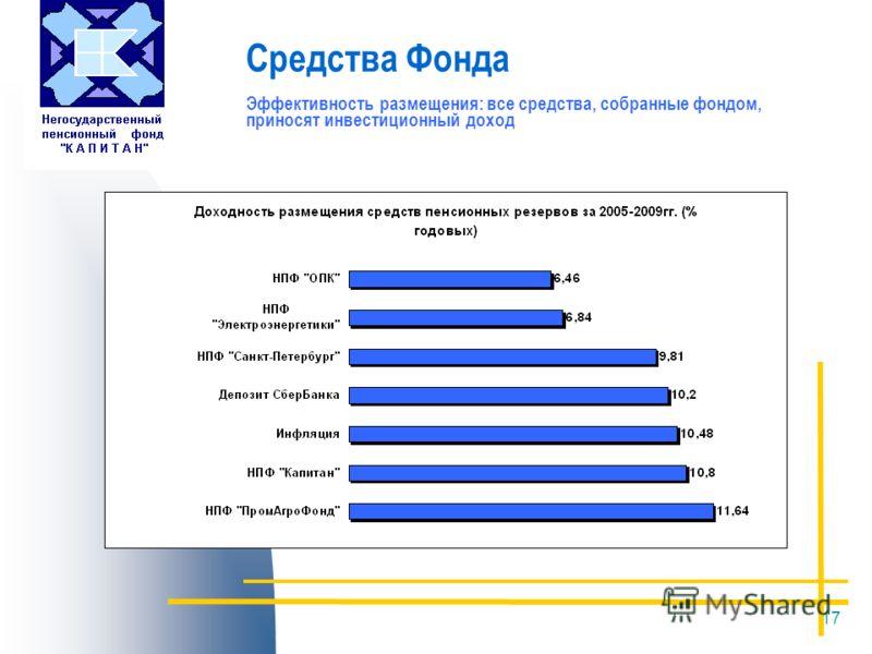 17 Средства Фонда Эффективность размещения: все средства, собранные фондом, приносят инвестиционный доход