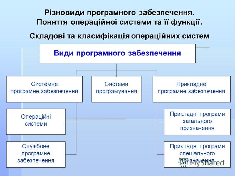 Різновиди програмного забезпечення. Поняття операційної системи та її функції. Складові та класифікація операційних систем Системне програмне забезпечення Види програмного забезпечення Прикладне програмне забезпечення Системи програмування Операційні
