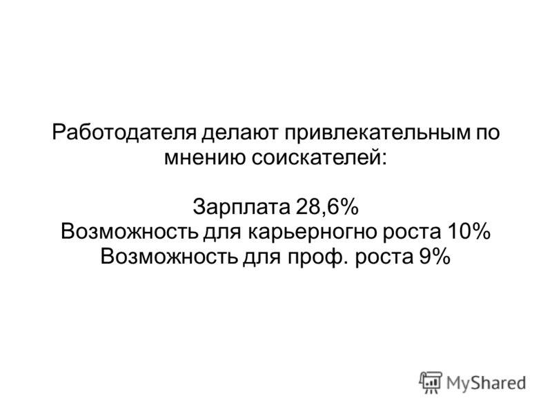 Работодателя делают привлекательным по мнению соискателей: Зарплата 28,6% Возможность для карьерногно роста 10% Возможность для проф. роста 9%