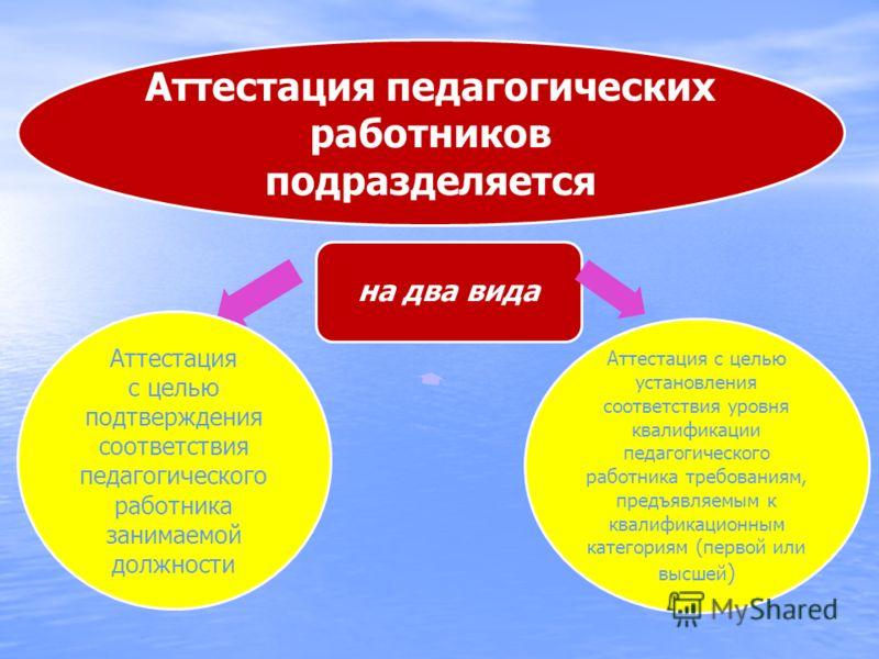на два вида Аттестация педагогических работников подразделяется Аттестация с целью установления соответствия уровня квалификации педагогического работника требованиям, предъявляемым к квалификационным категориям (первой или высшей ) Аттестация с цель
