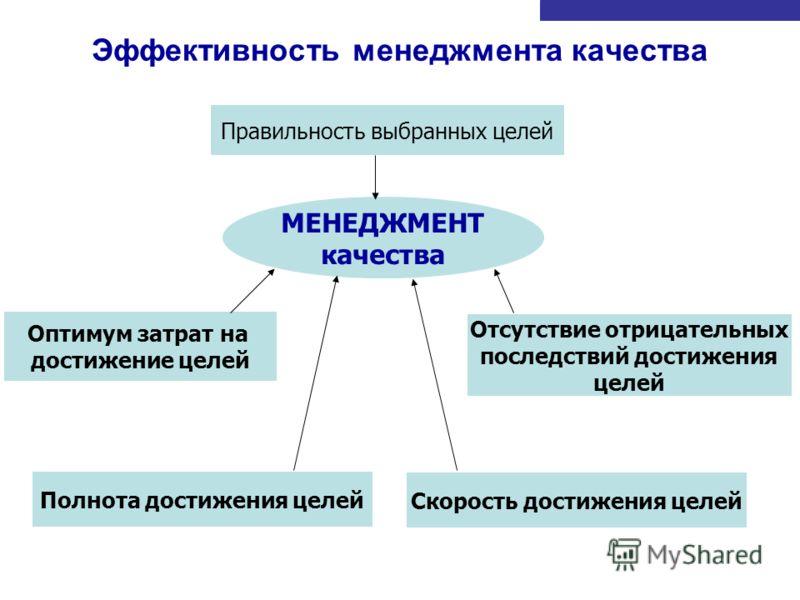 Эффективность менеджмента качества Правильность выбранных целей Полнота достижения целей Отсутствие отрицательных последствий достижения целей Скорость достижения целей Оптимум затрат на достижение целей МЕНЕДЖМЕНТ качества