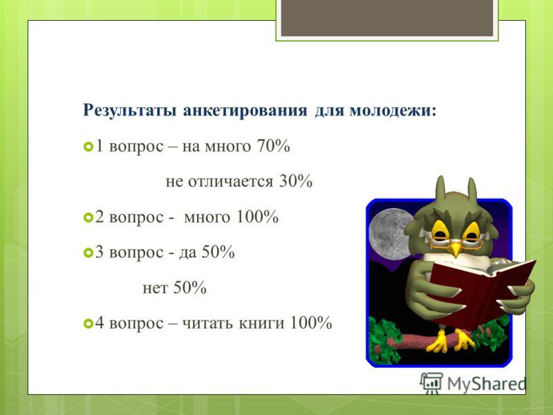 Результаты анкетирования для молодежи: 1 вопрос – на много 70% не отличается 30% 2 вопрос - много 100% 3 вопрос - да 50% нет 50% 4 вопрос – читать книги 100%