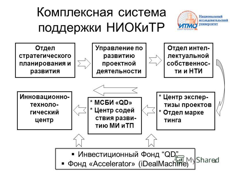 4 Комплексная система поддержки НИОКиТР Отдел интел- лектуальной собственнос- ти и НТИ * Центр экспер- тизы проектов * Отдел марке тинга Инновационно- техноло- гический центр * МСБИ «QD» * Центр содей ствия разви- тию МИ иТП Отдел стратегического пла