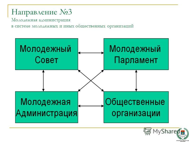 Направление 3 Молодежная администрация в системе молодежных и иных общественных организаций