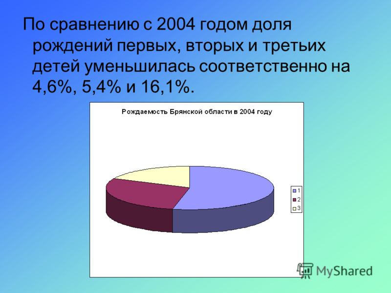 По сравнению с 2004 годом доля рождений первых, вторых и третьих детей уменьшилась соответственно на 4,6%, 5,4% и 16,1%.