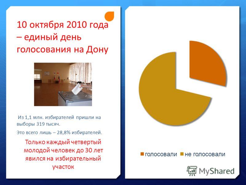 10 октября 2010 года – единый день голосования на Дону Из 1,1 млн. избирателей пришли на выборы 319 тысяч. Это всего лишь – 28,8% избирателей. Только каждый четвертый молодой человек до 30 лет явился на избирательный участок