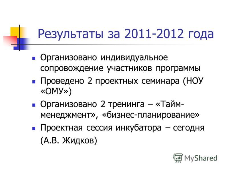 Результаты за 2011-2012 года Организовано индивидуальное сопровождение участников программы Проведено 2 проектных семинара (НОУ «ОМУ») Организовано 2 тренинга – «Тайм- менеджмент», «бизнес-планирование» Проектная сессия инкубатора – сегодня (А.В. Жид