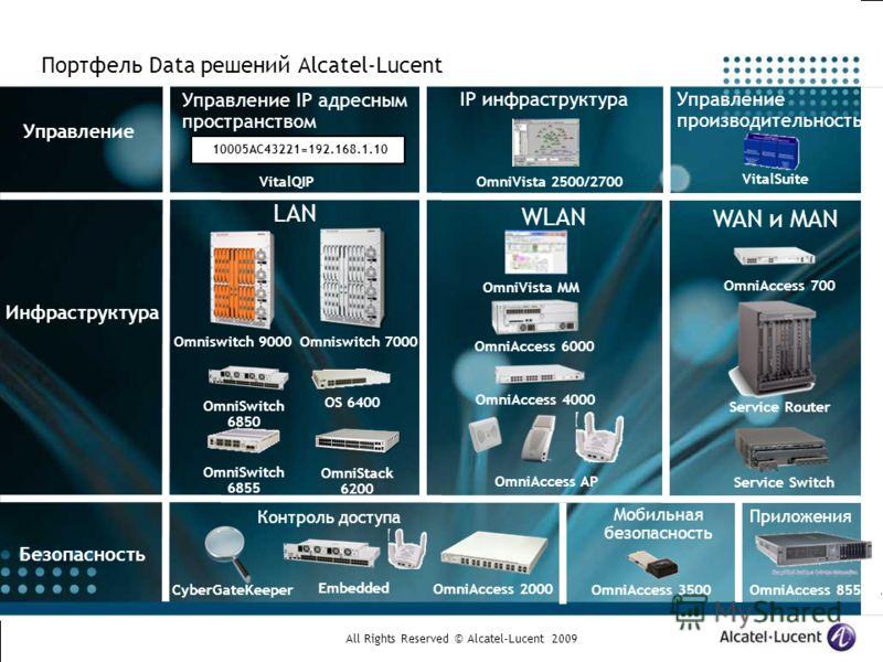 All Rights Reserved © Alcatel-Lucent 2009 Портфель Data решений Alcatel-Lucent Управление Инфраструктура Безопасность IP инфраструктура OmniVista 2500/2700 Управление IP адресным пространством Управление производительностью VitalSuite VitalQIP OmniSw
