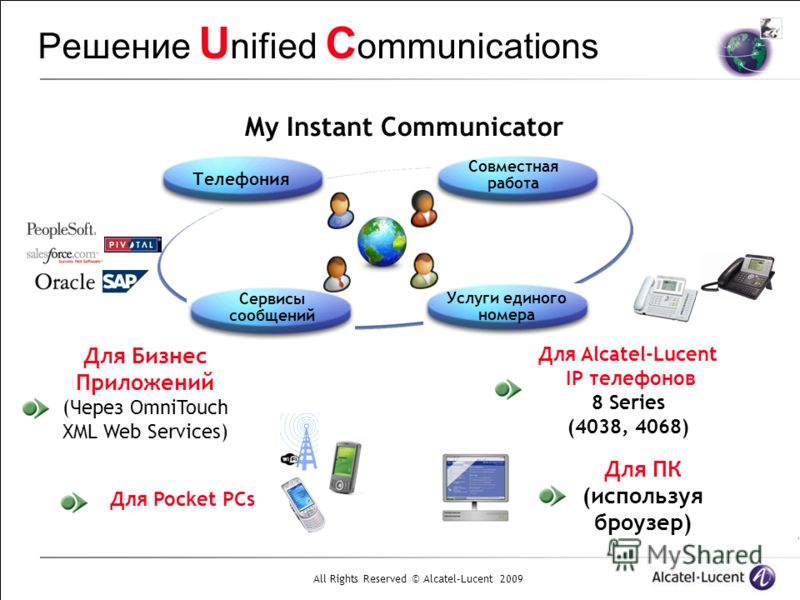 All Rights Reserved © Alcatel-Lucent 2009 Решение U nified C ommunications My Instant Communicator Для Pocket PCs Для Alcatel-Lucent IP телефонов 8 Series (4038, 4068) Для Бизнес Приложений (Через OmniTouch XML Web Services) Для ПК (используя броузер