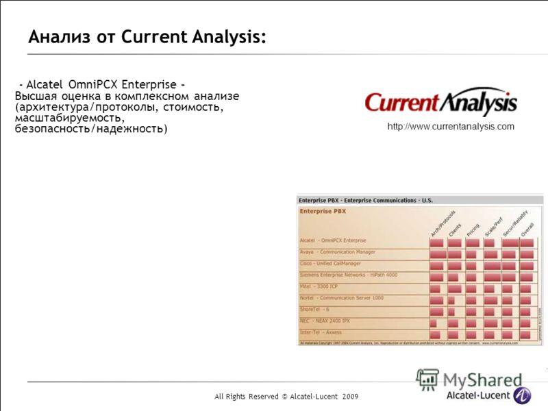 All Rights Reserved © Alcatel-Lucent 2009 Анализ от Current Analysis: - Alcatel OmniPCX Enterprise – Высшая оценка в комплексном анализе (архитектура/протоколы, стоимость, масштабируемость, безопасность/надежность) http://www.currentanalysis.com