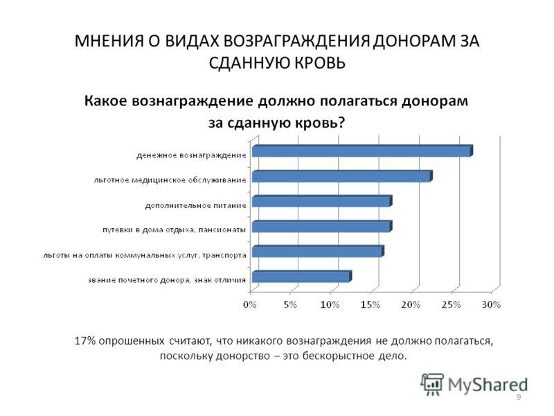9 МНЕНИЯ О ВИДАХ ВОЗРАГРАЖДЕНИЯ ДОНОРАМ ЗА СДАННУЮ КРОВЬ 17% опрошенных считают, что никакого вознаграждения не должно полагаться, поскольку донорство – это бескорыстное дело.