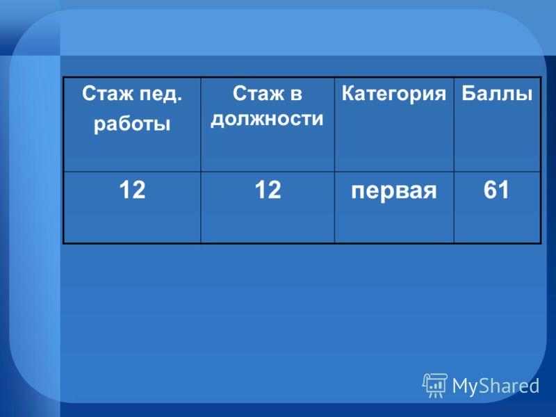 Стаж пед. работы Стаж в должности КатегорияБаллы 12 первая61