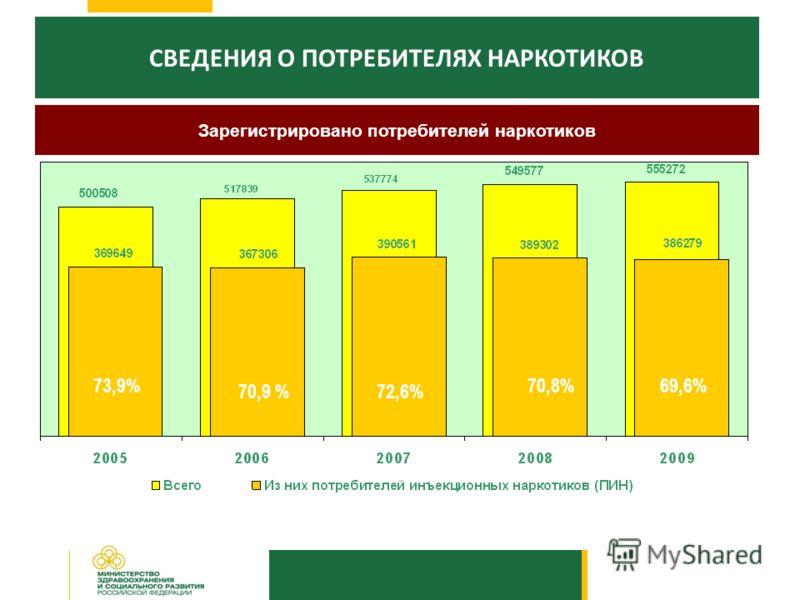 СВЕДЕНИЯ О ПОТРЕБИТЕЛЯХ НАРКОТИКОВ Зарегистрировано потребителей наркотиков 73,9%70,8%69,6% 72,6%72,6%70,9 %