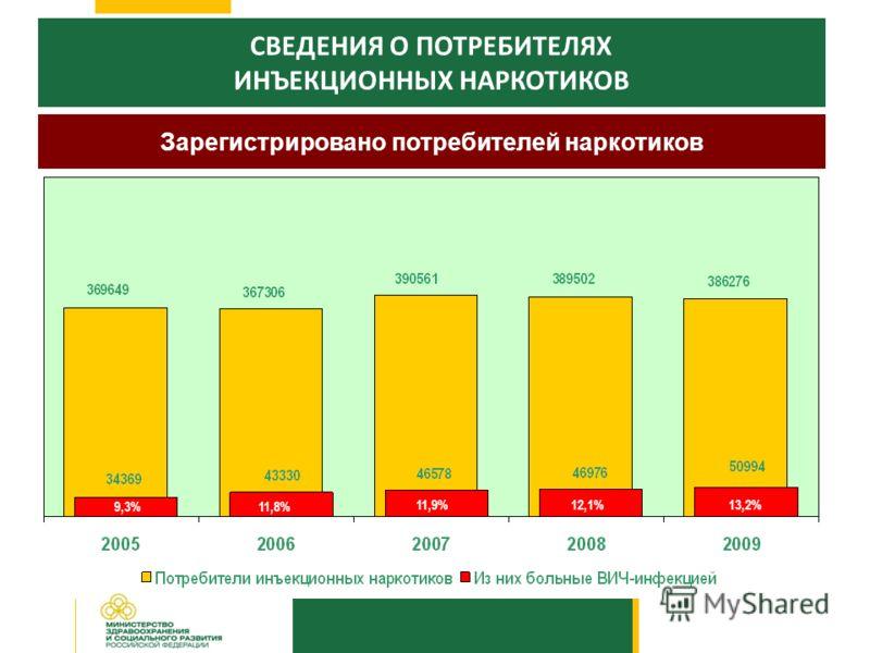 СВЕДЕНИЯ О ПОТРЕБИТЕЛЯХ ИНЪЕКЦИОННЫХ НАРКОТИКОВ Зарегистрировано потребителей наркотиков 13,2% 12,1% 11,8% 11,9% 9,3%