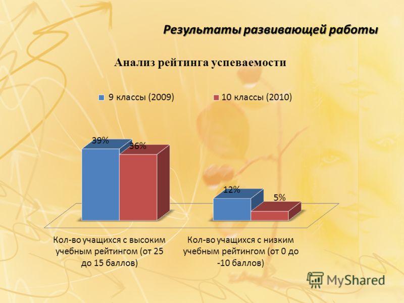 Результаты развивающей работы