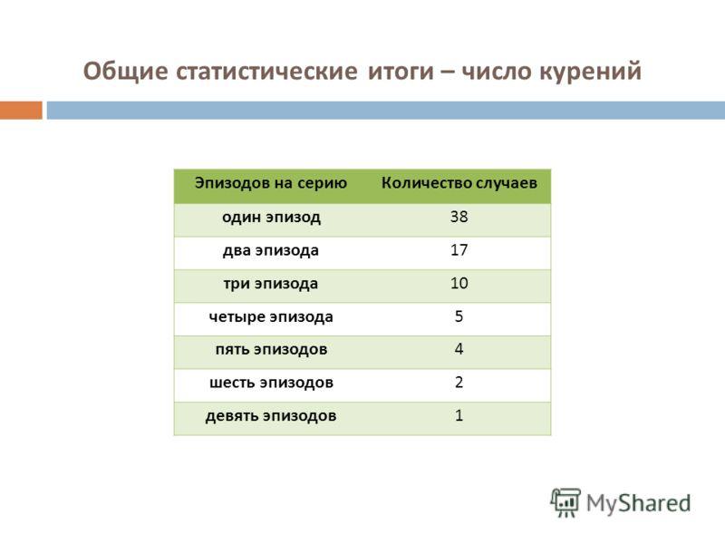 Общие статистические итоги – число курений Эпизодов на сериюКоличество случаев один эпизод38 два эпизода17 три эпизода10 четыре эпизода5 пять эпизодов4 шесть эпизодов2 девять эпизодов1