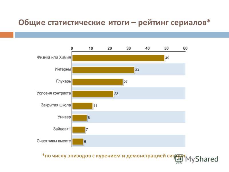 Общие статистические итоги – рейтинг сериалов * * по числу эпизодов с курением и демонстрацией сигарет