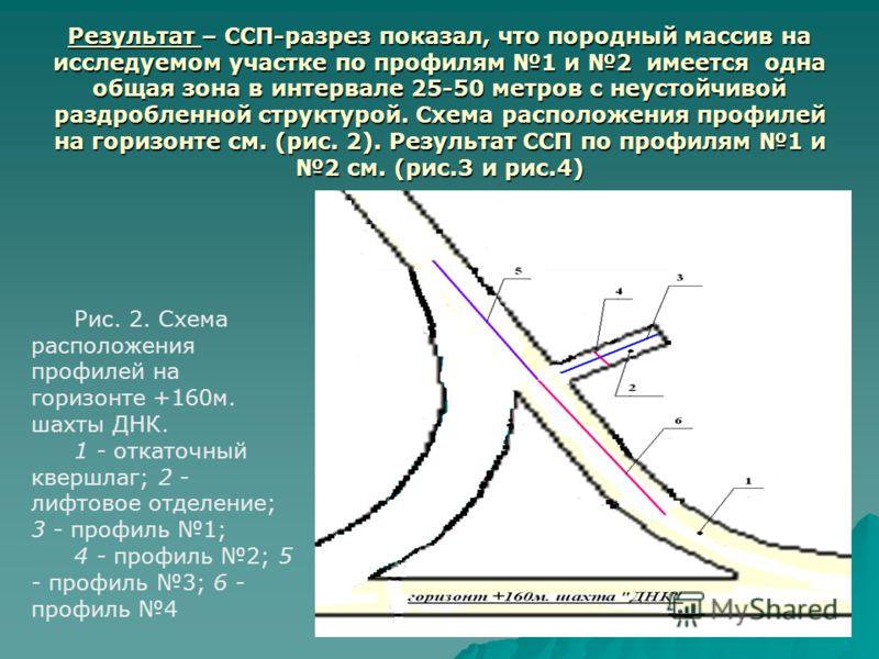 Результат – ССП-разрез показал, что породный массив на исследуемом участке по профилям 1 и 2 имеется одна общая зона в интервале 25-50 метров с неустойчивой раздробленной структурой. Схема расположения профилей на горизонте см. (рис. 2). Результат СС