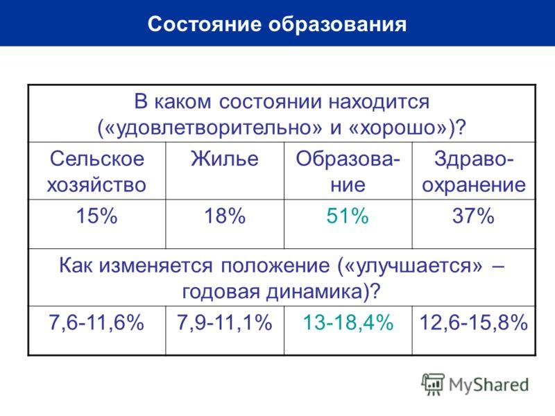 Состояние образования В каком состоянии находится («удовлетворительно» и «хорошо»)? Сельское хозяйство ЖильеОбразова- ние Здраво- охранение 15%18%51%37% Как изменяется положение («улучшается» – годовая динамика)? 7,6-11,6%7,9-11,1%13-18,4%12,6-15,8%