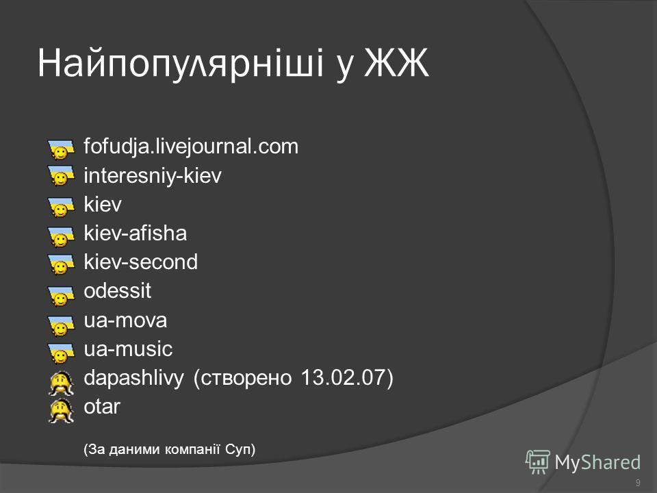 Найпопулярніші у ЖЖ fofudja.livejournal.com interesniy-kiev kiev kiev-afisha kiev-second odessit ua-mova ua-music dapashlivy (створено 13.02.07) otar (За даними компанії Суп) 9