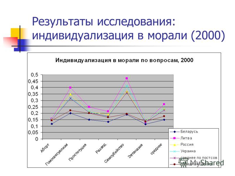 Результаты исследования: индивидуализация в морали (2000)