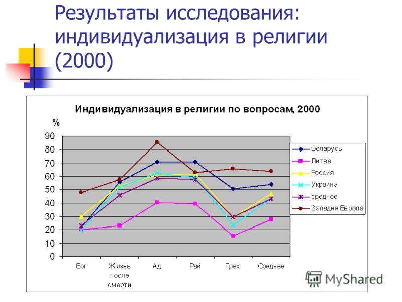 Результаты исследования: индивидуализация в религии (2000)