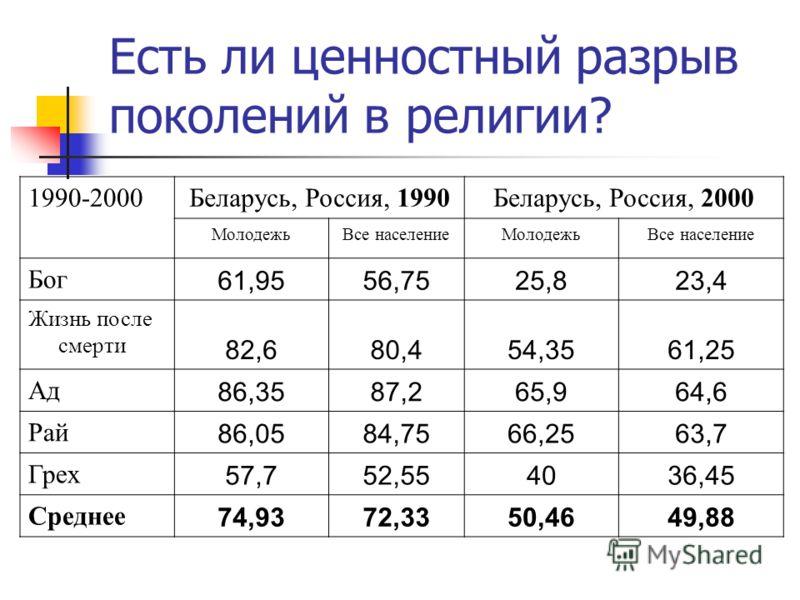 Есть ли ценностный разрыв поколений в морали? 1990-2000Беларусь, Литва, Россия, 1990Беларусь, Литва, Россия, 1999- 2000 МолодежьВсе населениеМолодежьВсе население Аборт 0,14400,16590,14340,1529 Гомосексуализ м 0,59750,74030,15830,1776 Проституция 0,3