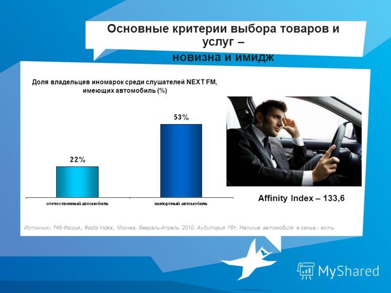 Основные критерии выбора товаров и услуг – новизна и имидж Доля владельцев иномарок среди слушателей NEXT FM, имеющих автомобиль (%) Источник : TNS-Россия, Radio Index, Москва, Февраль-Апрель 2010, Аудитория 18+, Наличие автомобиля в семье - есть Aff