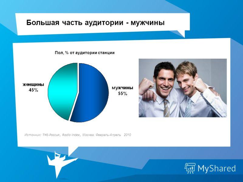 Большая часть аудитории - мужчины Пол, % от аудитории станции Источник : TNS-Россия, Radio Index, Москва, Февраль-Апрель 2010