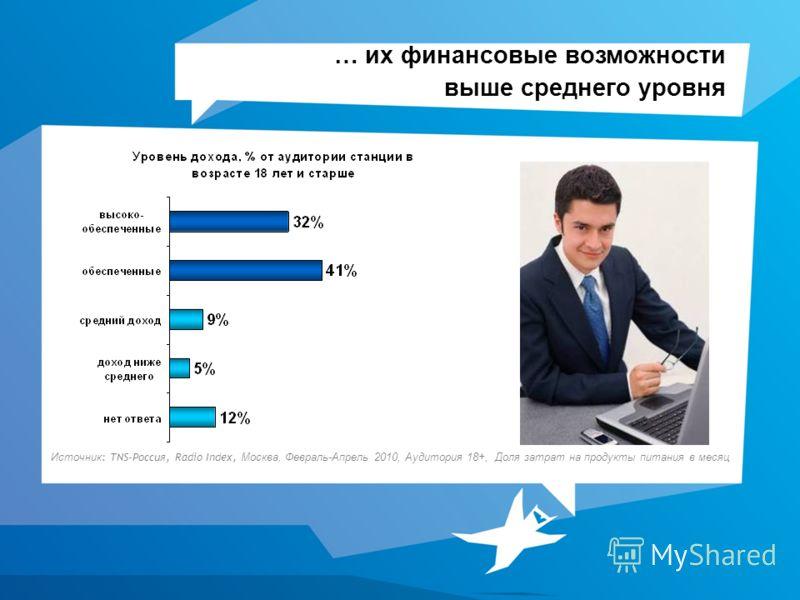 … их финансовые возможности выше среднего уровня Источник : TNS-Россия, Radio Index, Москва, Февраль-Апрель 2010, Аудитория 18+, Доля затрат на продукты питания в месяц