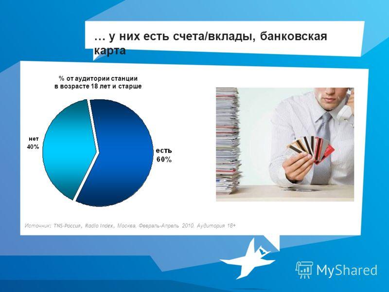 … у них есть счета/вклады, банковская карта % от аудитории станции в возрасте 18 лет и старше Источник : TNS-Россия, Radio Index, Москва, Февраль-Апрель 2010, Аудитория 18+