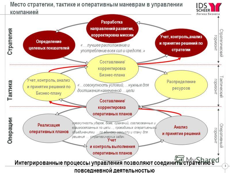 3 Разработка направлений развития, корректировка миссии Определение целевых показателей Учет, контроль,анализ и принятие решений по стратегии Стратегия Стратегический горизонт Составление/ корректировка Бизнес-плана Учет, контроль, анализ и принятие