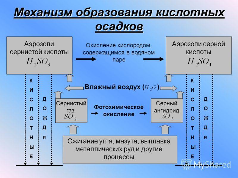 Механизм образования кислотных осадков Аэрозоли сернистой кислоты Аэрозоли серной кислоты КИСЛОТНЫЕКИСЛОТНЫЕ ДОЖДиДОЖДи КИСЛОТНЫЕКИСЛОТНЫЕ ДОЖДиДОЖДи Сжигание угля, мазута, выплавка металлических руд и другие процессы Сернистый газ Серный ангидрид Фо