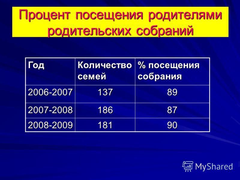 Процент посещения родителями родительских собраний Год Количество семей % посещения собрания 2006-200713789 2007-200818687 2008-200918190