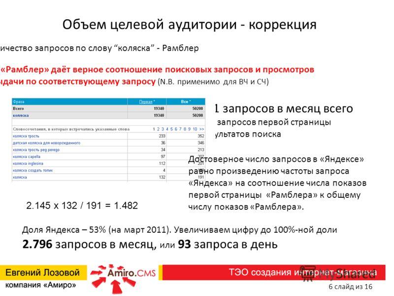 Объем целевой аудитории - коррекция Количество запросов по слову коляска - Рамблер 191 запросов в месяц всего 132 запросов первой страницы результатов поиска Доля Яндекса – 53% (на март 2011). Увеличиваем цифру до 100%-ной доли 2.796 запросов в месяц