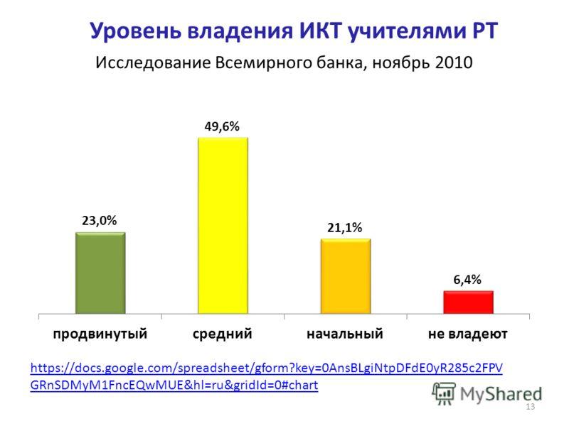 Уровень владения ИКТ учителями РТ 13 Исследование Всемирного банка, ноябрь 2010 https://docs.google.com/spreadsheet/gform?key=0AnsBLgiNtpDFdE0yR285c2FPV GRnSDMyM1FncEQwMUE&hl=ru&gridId=0#chart
