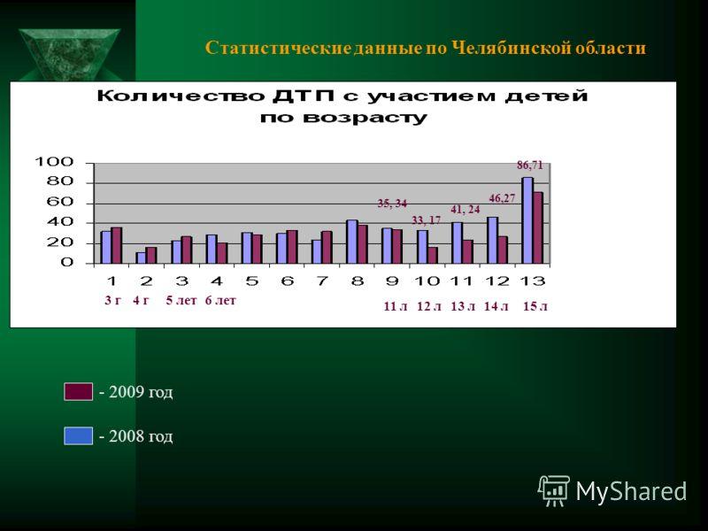 Статистические данные по Челябинской области - 2009 год - 2008 год 3 г4 г5 лет6 лет 15 л14 л13 л12 л11 л 86,71 46,27 41, 24 33, 17 35, 34