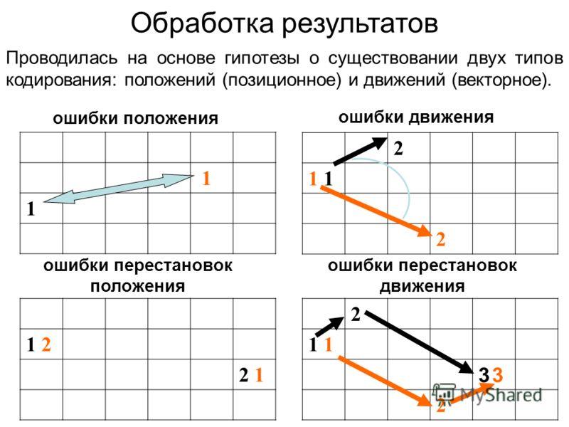 Обработка результатов ошибки положения ошибки движения 1 1 ошибки перестановок положения 1 21 2 2 1 2 1 2 2 3 33 3 2 ошибки перестановок движения Проводилась на основе гипотезы о существовании двух типов кодирования: положений (позиционное) и движени