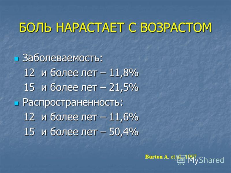 БОЛЬ НАРАСТАЕТ С ВОЗРАСТОМ Заболеваемость: Заболеваемость: 12 и более лет – 11,8% 12 и более лет – 11,8% 15 и более лет – 21,5% 15 и более лет – 21,5% Распространенность: Распространенность: 12 и более лет – 11,6% 12 и более лет – 11,6% 15 и более ле