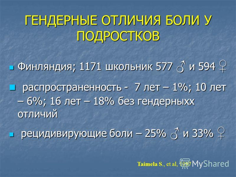 ГЕНДЕРНЫЕ ОТЛИЧИЯ БОЛИ У ПОДРОСТКОВ Финляндия; 1171 школьник 577 и 594 Финляндия; 1171 школьник 577 и 594 распространенность - 7 лет – 1%; 10 лет – 6%; 16 лет – 18% без гендерныхх отличий распространенность - 7 лет – 1%; 10 лет – 6%; 16 лет – 18% без