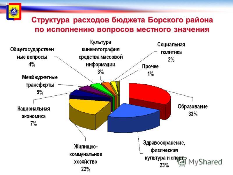 Структура расходов бюджета Борского района по исполнению вопросов местного значения